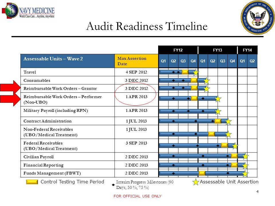 Audit Readiness Timeline FOR OFFICIAL USE ONLY 4 FY12FY13FY14 Assessable Units – Wave 2 Max Assertion Date Q1Q2Q3Q4Q1Q2Q3Q4Q1Q2 Travel 4 SEP 2012 Cons