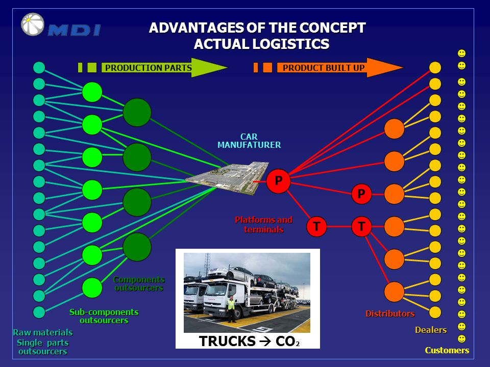 ADVANTAGES OF THE CONCEPT ACTUAL LOGISTICS