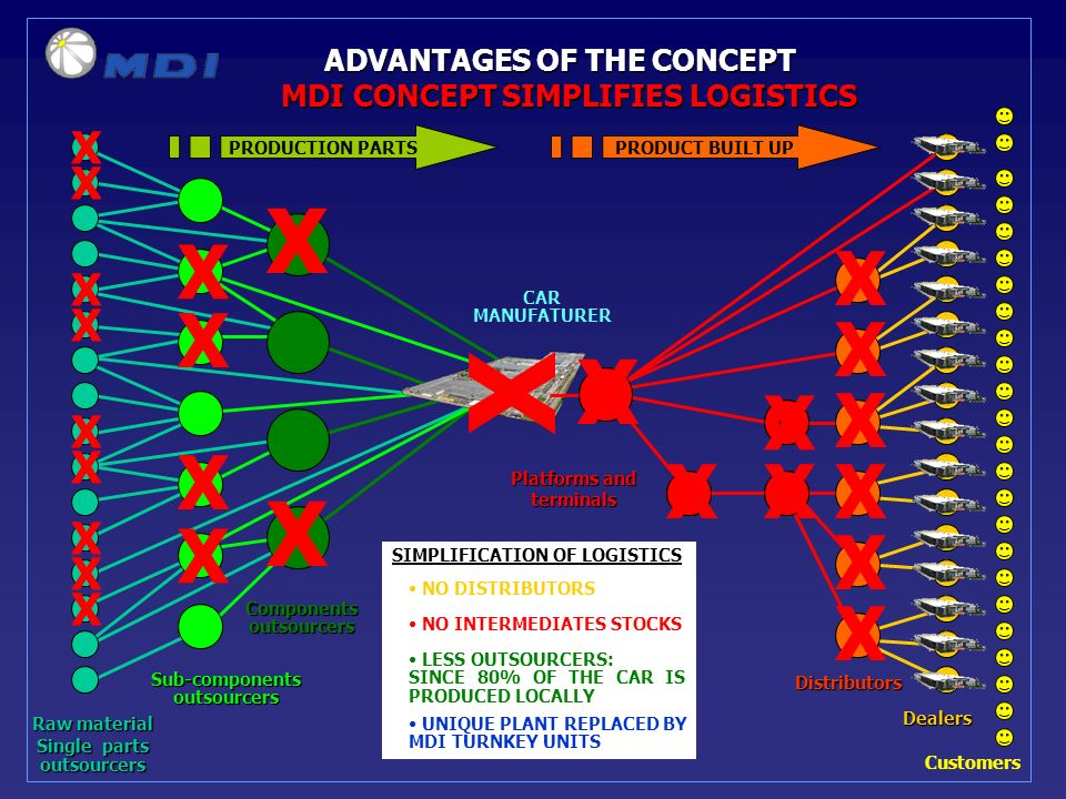 ADVANTAGES OF THE CONCEPT MDI CONCEPT SIMPLIFIES LOGISTICS SIMPLIFICATION OF LOGISTICS NO DISTRIBUTORS X X X X X X NO INTERMEDIATES STOCKS XX X X LESS OUTSOURCERS: SINCE 80% OF THE CAR IS PRODUCED LOCALLY X X X X X X X X X X X X X X X UNIQUE PLANT REPLACED BY MDI TURNKEY UNITS X