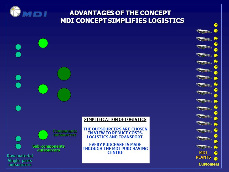 ADVANTAGES OF THE CONCEPT MDI CONCEPT SIMPLIFIES LOGISTICS Raw material Single parts outsourcers Sub-componentsoutsourcers Componentsoutsourcers Customers SIMPLIFICATION OF LOGISTICS MDI PLANTS THE OUTSOURCERS ARE CHOSEN IN VIEW TO REDUCE COSTS, LOGISTICS AND TRANSPORT.