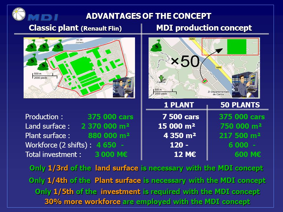 Only 1/3rd of the land surface is necessary with the MDI concept ADVANTAGES OF THE CONCEPT Classic plant (Renault Flin) MDI production concept Production : 375 000 cars 7 500 cars 375 000 cars 1 PLANT 50 PLANTS Only 1/4th of the Plant surface is necessary with the MDI concept 30% more workforce are employed with the MDI concept Only 1/5th of the investment is required with the MDI concept Land surface : 2 370 000 m² 15 000 m² 750 000 m² Plant surface : 880 000 m² 4 350 m² 217 500 m² Workforce (2 shifts) : 4 650- 120 - 6 000 - Total investment : 3 000 M 12 M 600 M