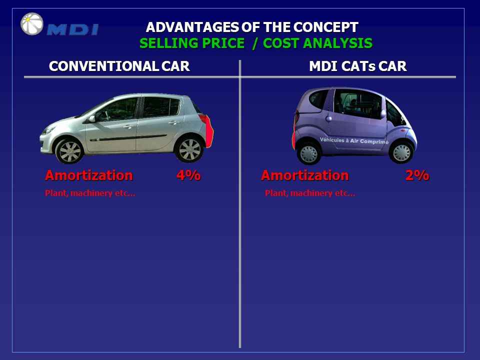 CONVENTIONAL CARMDI CATs CAR CONVENTIONAL CARMDI CATs CAR ADVANTAGES OF THE CONCEPT Amortization 4%Amortization2% Plant, machinery etc… SELLING PRICE / COST ANALYSIS
