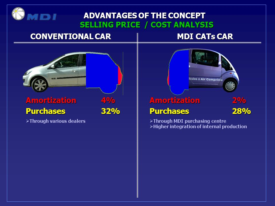 CONVENTIONAL CARMDI CATs CAR CONVENTIONAL CARMDI CATs CAR ADVANTAGES OF THE CONCEPT Amortization 4%Amortization2% Purchases 32%Purchases28% SELLING PRICE / COST ANALYSIS Through MDI purchasing centre Higher integration of internal production Through various dealers