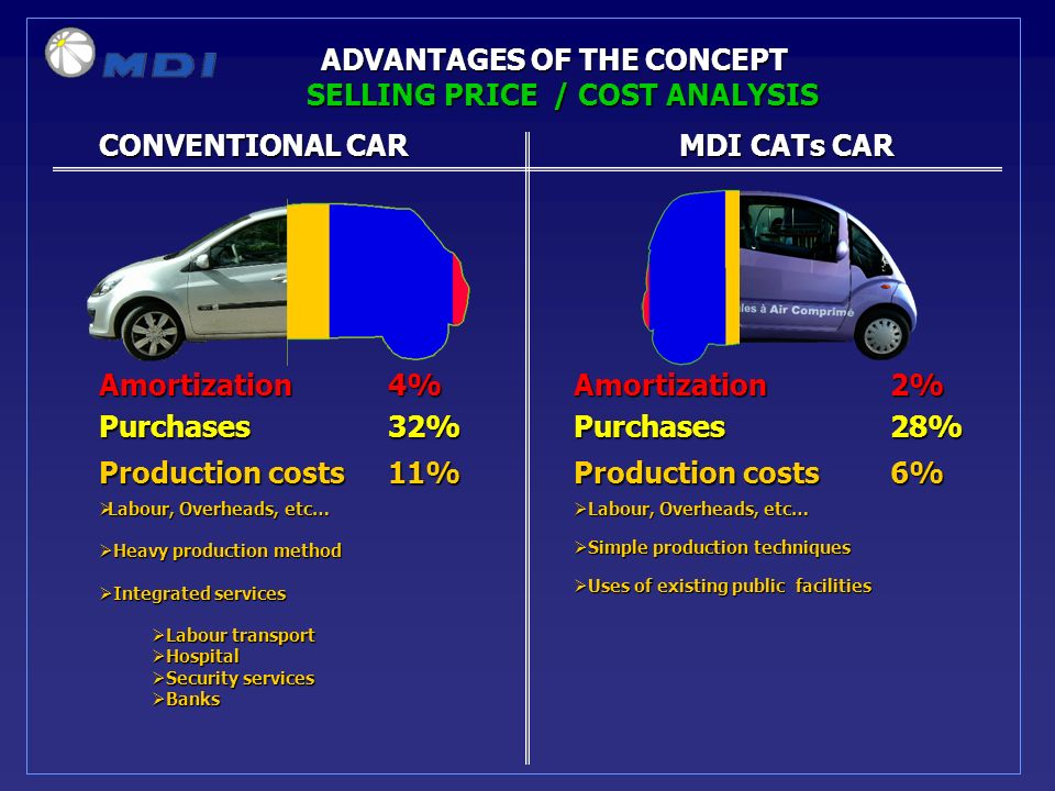 CONVENTIONAL CARMDI CATs CAR ADVANTAGES OF THE CONCEPT Amortization 4%Amortization2% Purchases 32%Purchases28% Production costs 11%Production costs 6% Labour, Overheads, etc… Labour, Overheads, etc… Heavy production method Heavy production method Integrated services Integrated services Labour transport Labour transport Hospital Hospital Security services Security services Banks Banks SELLING PRICE / COST ANALYSIS Labour, Overheads, etc… Labour, Overheads, etc… Simple production techniques Simple production techniques Uses of existing public facilities Uses of existing public facilities