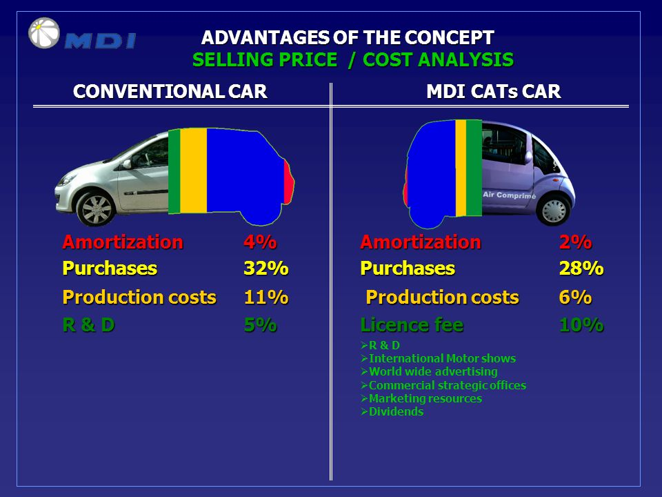 CONVENTIONAL CARMDI CATs CAR CONVENTIONAL CARMDI CATs CAR ADVANTAGES OF THE CONCEPT SELLING PRICE / COST ANALYSIS Amortization 4%Amortization2% Purchases 32%Purchases28% Production costs 11% Production costs 6% R & D 5%Licence fee10% R & D International Motor shows World wide advertising Commercial strategic offices Marketing resources Dividends