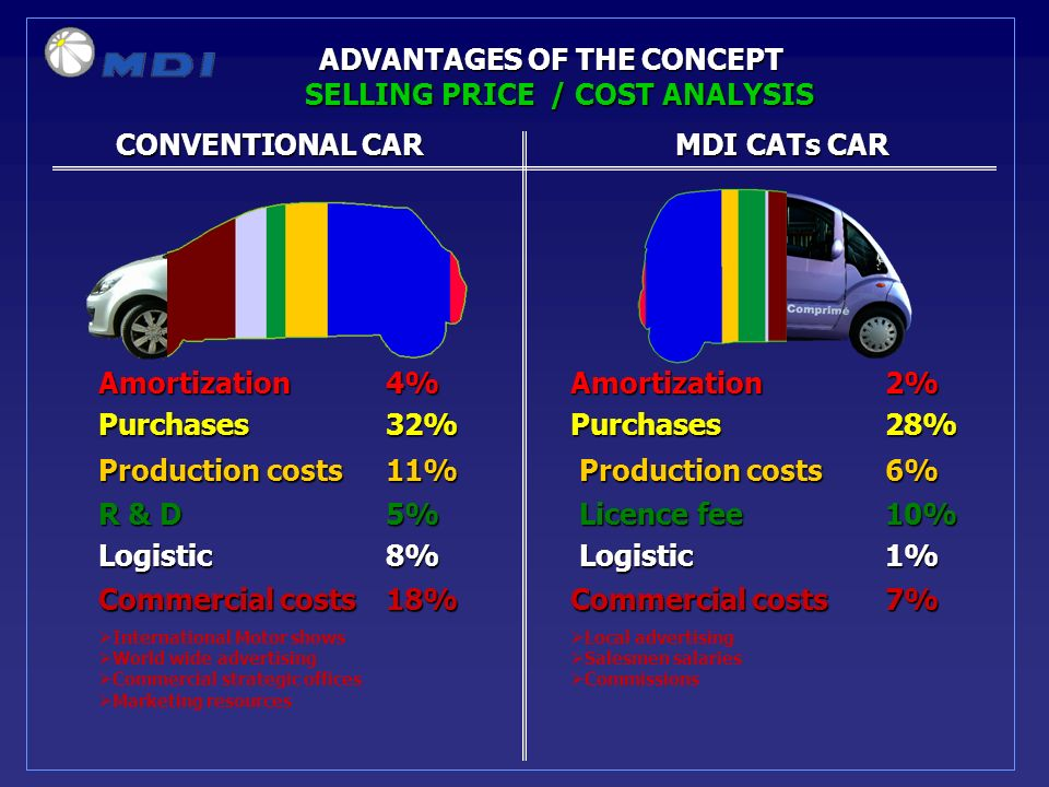 CONVENTIONAL CARMDI CATs CAR CONVENTIONAL CARMDI CATs CAR ADVANTAGES OF THE CONCEPT Amortization 4%Amortization2% Purchases 32%Purchases28% Production costs 11% Production costs 6% R & D 5% Licence fee 10% Logistic 8% Logistic 1% Commercial costs 18% Commercial costs 7% International Motor shows World wide advertising Commercial strategic offices Marketing resources Local advertising Salesmen salaries Commissions SELLING PRICE / COST ANALYSIS