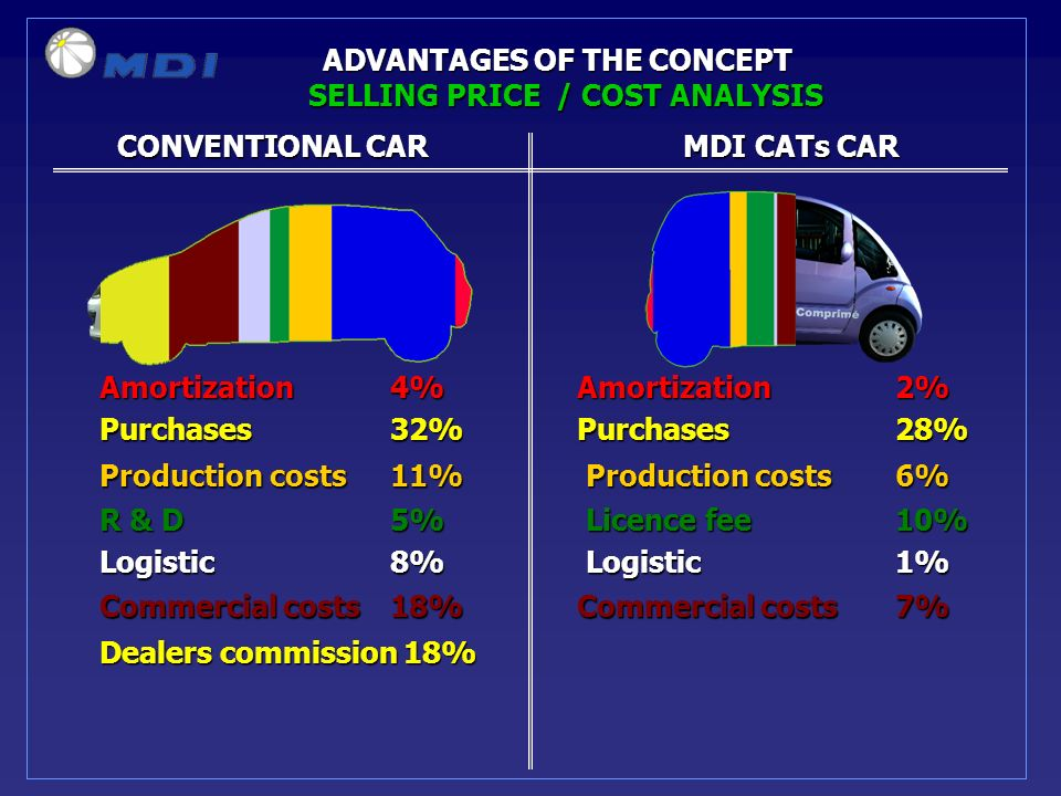 CONVENTIONAL CARMDI CATs CAR CONVENTIONAL CARMDI CATs CAR ADVANTAGES OF THE CONCEPT Amortization 4%Amortization2% Purchases 32%Purchases28% Production costs 11% Production costs 6% R & D 5% Licence fee 10% Logistic 8% Logistic 1% Commercial costs 18% Commercial costs 7% Dealers commission 18% SELLING PRICE / COST ANALYSIS