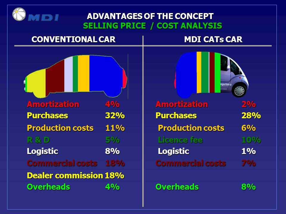 CONVENTIONAL CARMDI CATs CAR CONVENTIONAL CARMDI CATs CAR ADVANTAGES OF THE CONCEPT Amortization 4%Amortization2% Purchases 32%Purchases28% Production costs 11% Production costs 6% R & D 5% Licence fee 10% Logistic 8% Logistic 1% Commercial costs 18% Commercial costs 7% Dealer commission 18% Overheads 4%Overheads8% SELLING PRICE / COST ANALYSIS