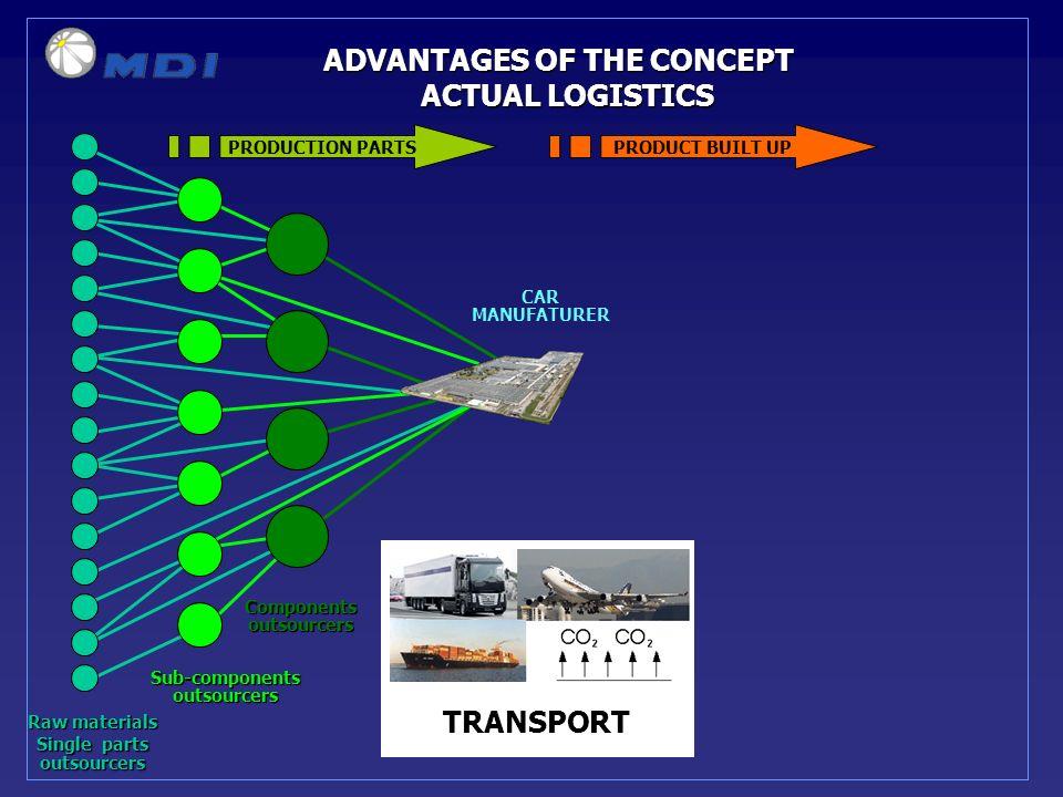 ADVANTAGES OF THE CONCEPT ACTUAL LOGISTICS PRODUCTION PARTSPRODUCT BUILT UP Raw materials Single parts outsourcers Sub-componentsoutsourcers Componentsoutsourcers CAR MANUFATURER TRANSPORT