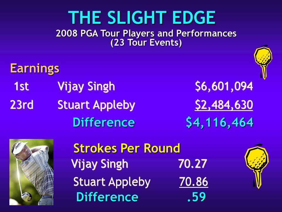 1stVijay Singh$6,601,094 23rdStuart Appleby$2,484,630 1stVijay Singh$6,601,094 23rdStuart Appleby$2,484,630 Vijay Singh 70.27 THE SLIGHT EDGE Stuart Appleby 70.86 Earnings Difference $4,116,464 Difference.59 2008 PGA Tour Players and Performances (23 Tour Events) Strokes Per Round
