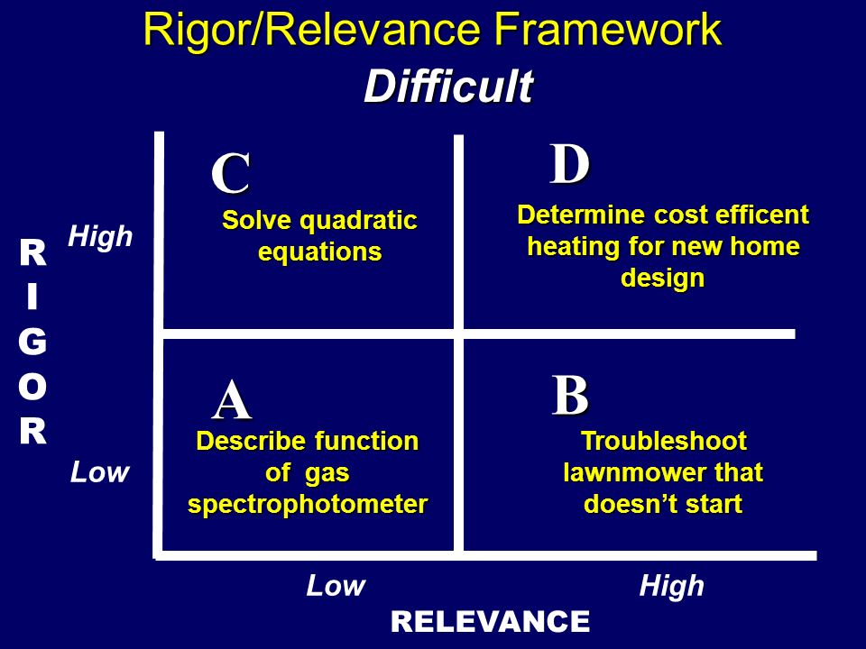 RIGORRIGOR RELEVANCE A B D C Rigor/Relevance Framework Describe function of gas spectrophotometer Difficult Solve quadratic equations Determine cost e