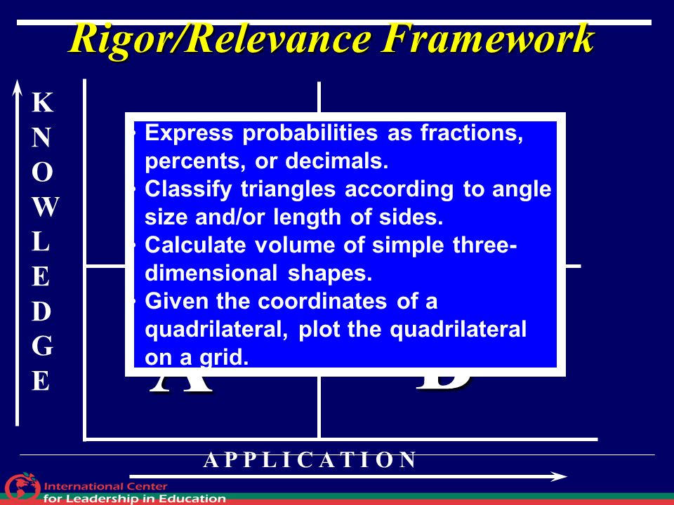 KNOWLEDGEKNOWLEDGE A P P L I C A T I O N A B D C Rigor/Relevance Framework Express probabilities as fractions, percents, or decimals. Classify triangl