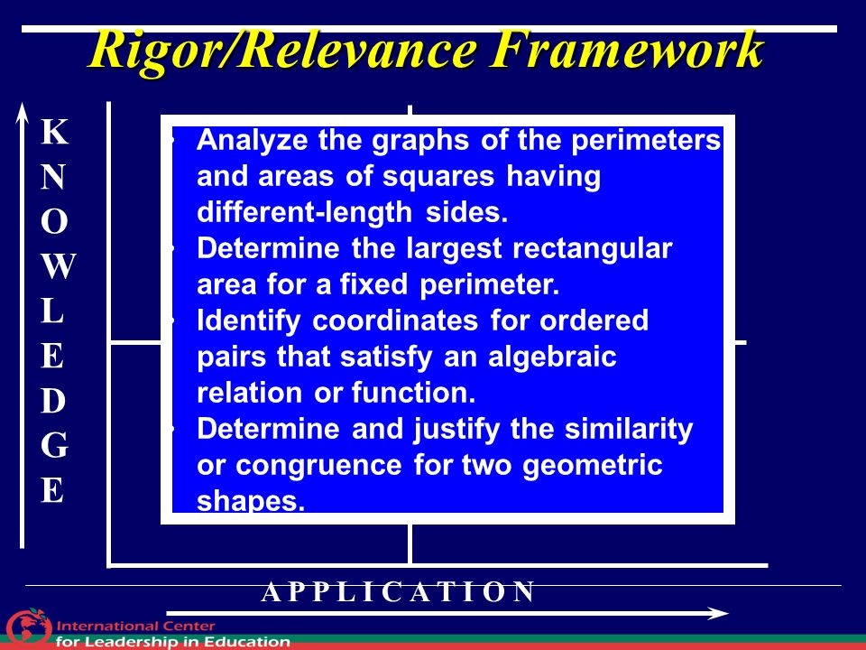 KNOWLEDGEKNOWLEDGE A P P L I C A T I O N A B D C Rigor/Relevance Framework Analyze the graphs of the perimeters and areas of squares having different-