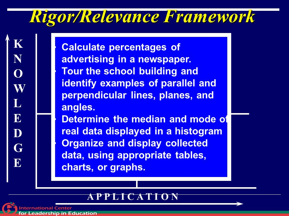 KNOWLEDGEKNOWLEDGE A P P L I C A T I O N A B D C Rigor/Relevance Framework Calculate percentages of advertising in a newspaper. Tour the school buildi
