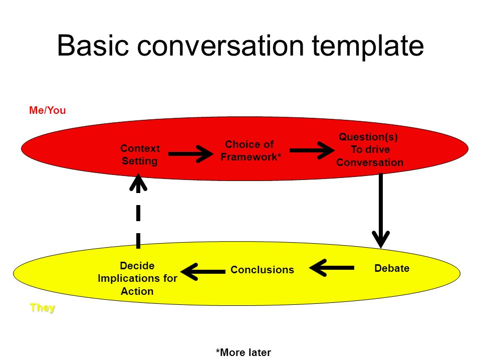 Basic conversation template Context Setting Choice of Framework* Question(s) To drive Conversation Debate Conclusions Decide Implications for Action Me/YouThey *More later