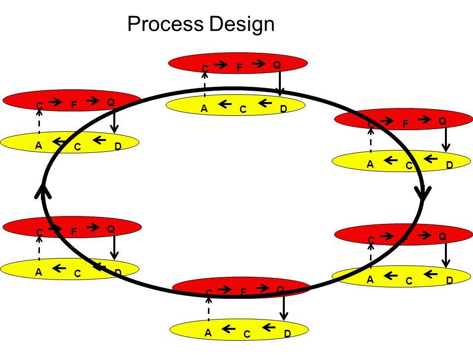 Process Design C F Q D C A C F Q D C A C F Q D C A C F Q D C A C F Q D C A C F Q D C A