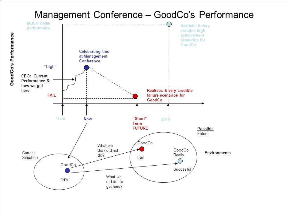 GoodCo Really Succesful GoodCo Fail Then Now Short Term FUTURE FAIL 2010 Realistic & very credible failure scenarios for GoodCo.