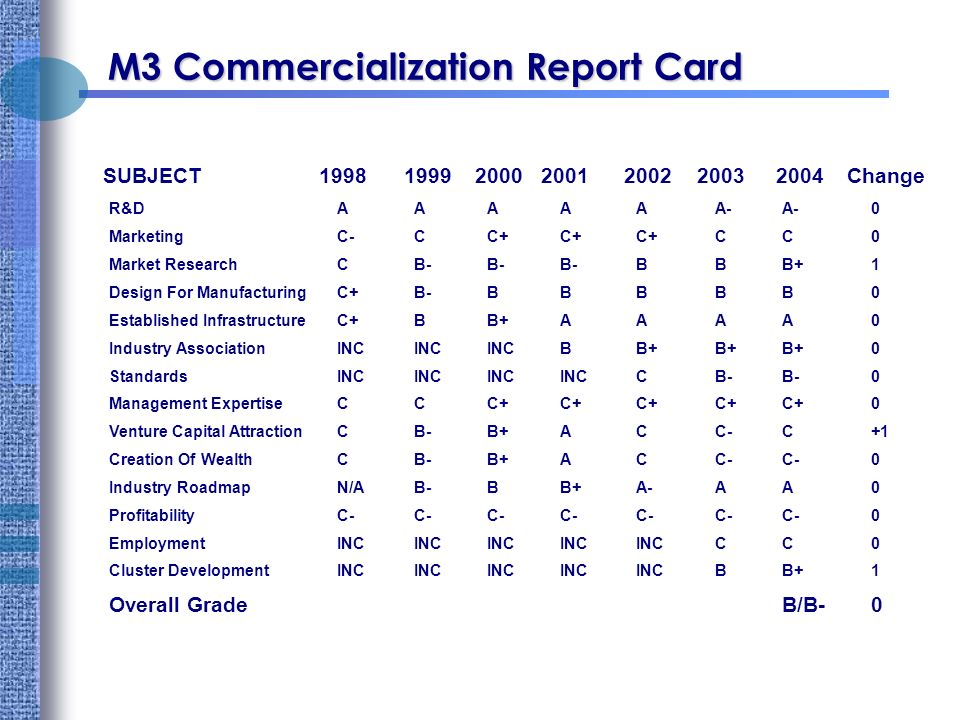 M3 Commercialization Report Card R&DAAAAAA-A-0 MarketingC-CC+C+C+CC0 Market ResearchCB-B-B-BBB+1 Design For ManufacturingC+B-BBBBB0 Established InfrastructureC+BB+AAAA0 Industry AssociationINCINCINCBB+B+B+0 StandardsINCINCINCINCCB-B-0 Management ExpertiseCCC+C+C+C+C+0 Venture Capital AttractionCB-B+ACC-C+1 Creation Of WealthCB-B+ACC-C-0 Industry RoadmapN/AB-BB+A-AA0 ProfitabilityC-C-C-C-C-C-C-0 EmploymentINCINCINCINCINCCC0 Cluster DevelopmentINCINCINCINCINCBB+1 Overall GradeB/B-0 SUBJECT Change