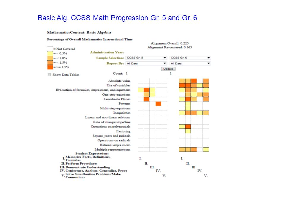 Basic Alg. CCSS Math Progression Gr. 5 and Gr. 6