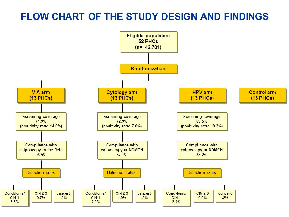 FLOW CHART OF THE STUDY DESIGN AND FINDINGS Eligible population 52 PHCs (n=142,701) Randomization Cytology arm (13 PHCs) VIA arm (13 PHCs) Control arm