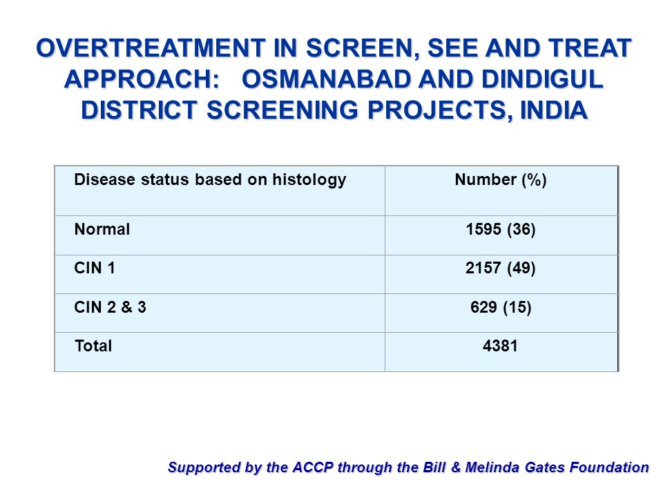OVERTREATMENT IN SCREEN, SEE AND TREAT APPROACH: OSMANABAD AND DINDIGUL DISTRICT SCREENING PROJECTS, INDIA Disease status based on histologyNumber (%)