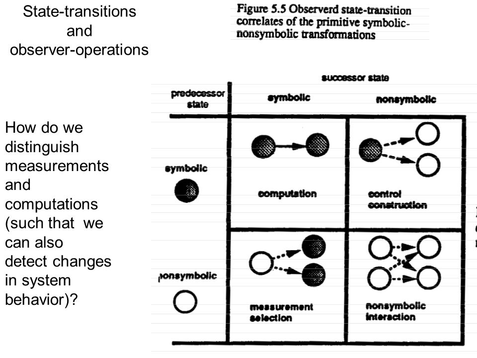 State-transitions and observer-operations How do we distinguish measurements and computations (such that we can also detect changes in system behavior