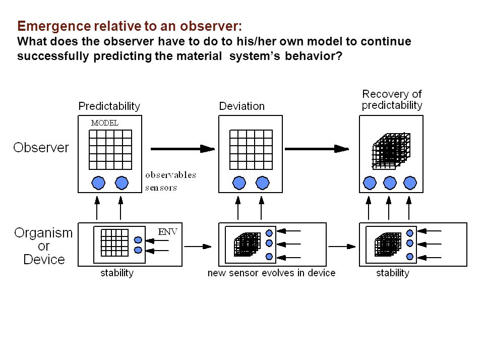 Emergence relative to an observer: What does the observer have to do to his/her own model to continue successfully predicting the material systems beh