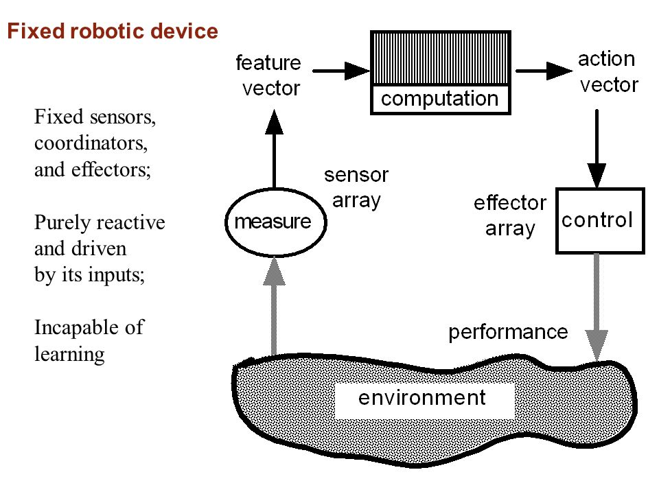 Fixed robotic device Fixed sensors, coordinators, and effectors; Purely reactive and driven by its inputs; Incapable of learning