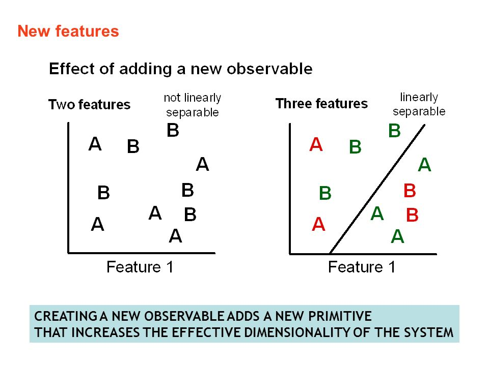New features CREATING A NEW OBSERVABLE ADDS A NEW PRIMITIVE THAT INCREASES THE EFFECTIVE DIMENSIONALITY OF THE SYSTEM