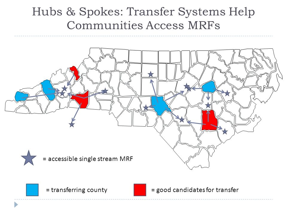 Hubs & Spokes: Transfer Systems Help Communities Access MRFs = accessible single stream MRF = transferring county= good candidates for transfer