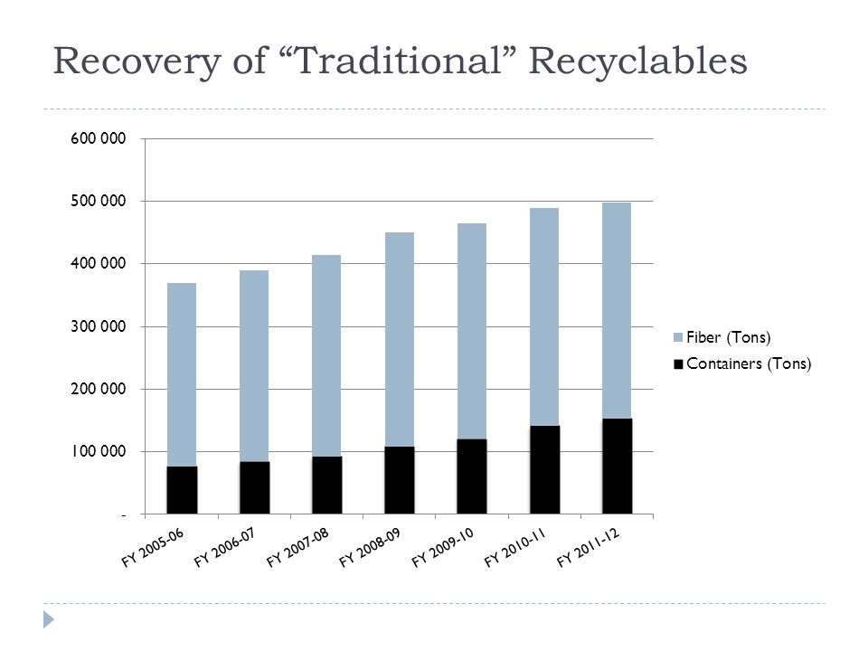 Recovery of Traditional Recyclables