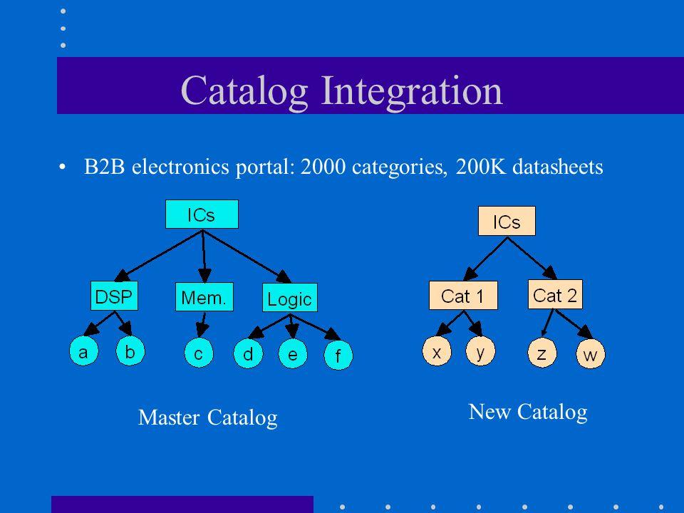 Catalog Integration B2B electronics portal: 2000 categories, 200K datasheets Master Catalog New Catalog