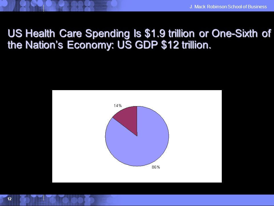 J. Mack Robinson School of Business 12 US Health Care Spending Is $1.9 trillion or One-Sixth of the Nations Economy: US GDP $12 trillion.