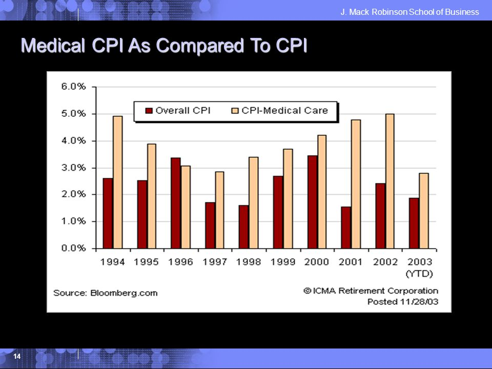 J. Mack Robinson School of Business 14 Medical CPI As Compared To CPI