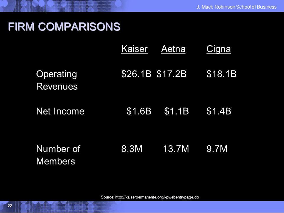 J. Mack Robinson School of Business 22 FIRM COMPARISONS Kaiser AetnaCigna Operating $26.1B $17.2B$18.1B Revenues Net Income $1.6B $1.1B$1.4B Number of