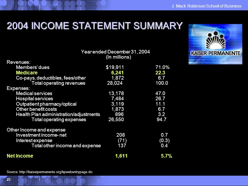 J. Mack Robinson School of Business 23 2004 INCOME STATEMENT SUMMARY Year ended December 31, 2004 (In millions) Revenues: Members dues$19,91171.0% Med