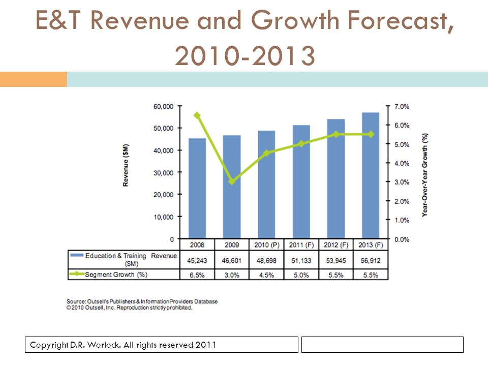 Copyright D.R. Worlock. All rights reserved 2011 E&T Revenue and Growth Forecast, 2010-2013