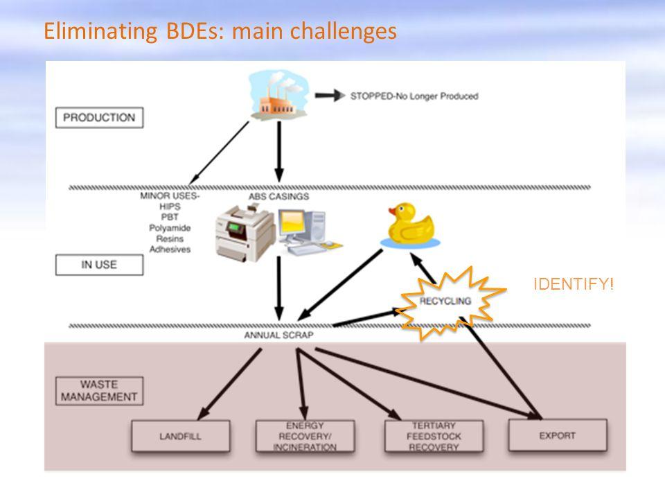 Eliminating BDEs: main challenges IDENTIFY!