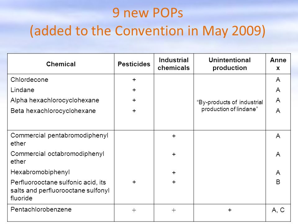 9 new POPs (added to the Convention in May 2009) ChemicalPesticides Industrial chemicals Unintentional production Anne x Chlordecone Lindane Alpha hex
