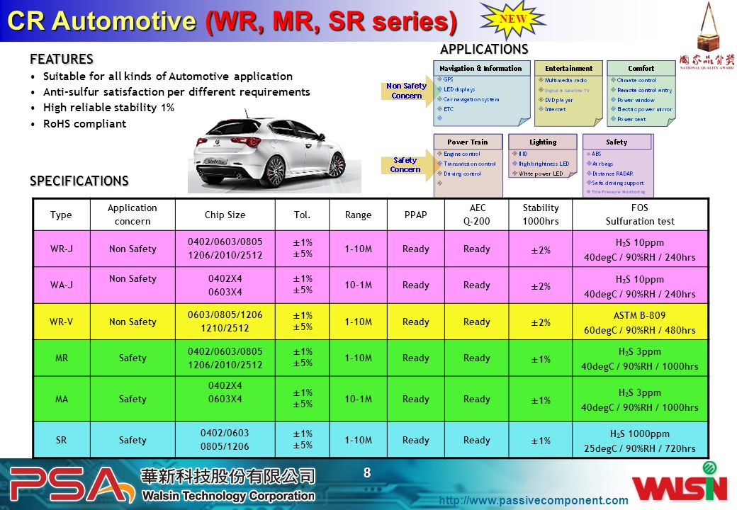 http://www.passivecomponent.com 8 CR Automotive (WR, MR, SR series) FEATURES Suitable for all kinds of Automotive application Anti-sulfur satisfaction