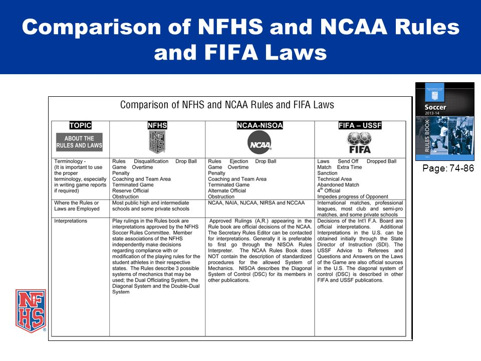 Comparison of NFHS and NCAA Rules and FIFA Laws Page: 74-86
