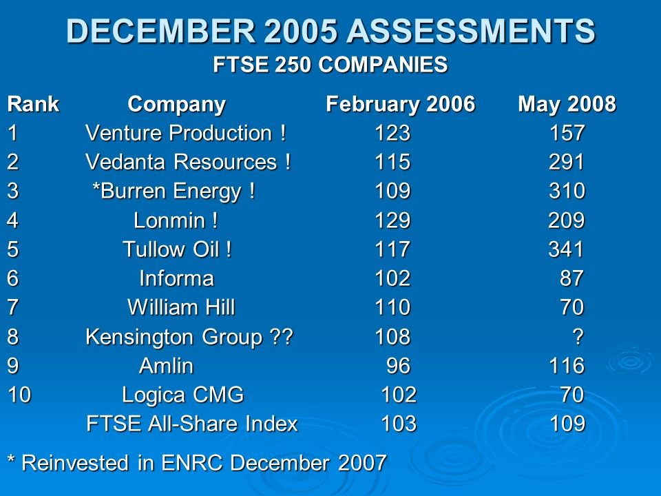 DECEMBER 2005 ASSESSMENTS FTSE 250 COMPANIES Rank Company February 2006 May 2008 1 Venture Production .