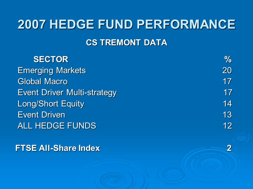 2007 HEDGE FUND PERFORMANCE CS TREMONT DATA SECTOR% SECTOR% Emerging Markets 20 Emerging Markets 20 Global Macro 17 Global Macro 17 Event Driver Multi-strategy 17 Event Driver Multi-strategy 17 Long/Short Equity 14 Long/Short Equity 14 Event Driven 13 Event Driven 13 ALL HEDGE FUNDS 12 ALL HEDGE FUNDS 12 FTSE All-Share Index 2