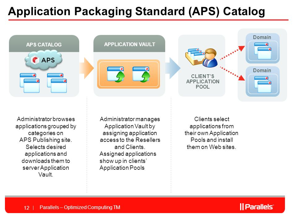 Parallels – Optimized Computing TM 12 CLIENTS APPLICATION POOL APPLICATION VAULT Domain APS CATALOG Application Packaging Standard (APS) Catalog Administrator browses applications grouped by categories on APS Publishing site.
