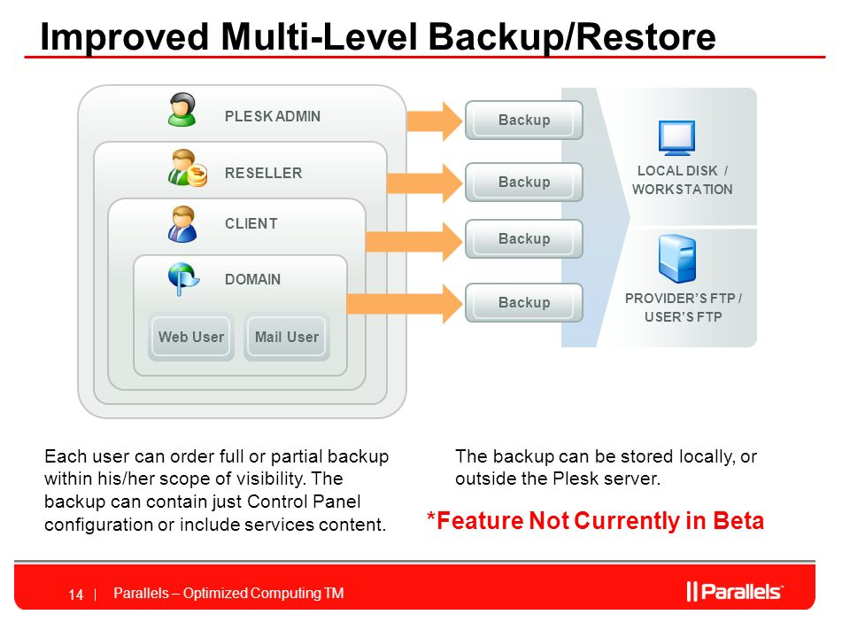 Parallels – Optimized Computing TM 14 Improved Multi-Level Backup/Restore PLESK ADMIN DOMAIN RESELLER CLIENT Web UserMail User LOCAL DISK / WORKSTATION PROVIDERS FTP / USERS FTP Backup Each user can order full or partial backup within his/her scope of visibility.