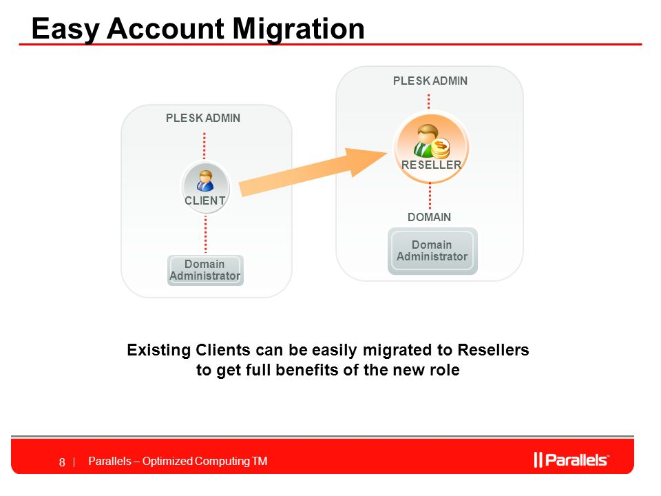 Parallels – Optimized Computing TM 8 Easy Account Migration PLESK ADMIN DOMAIN Domain Administrator CLIENT RESELLER Domain Administrator Existing Clients can be easily migrated to Resellers to get full benefits of the new role