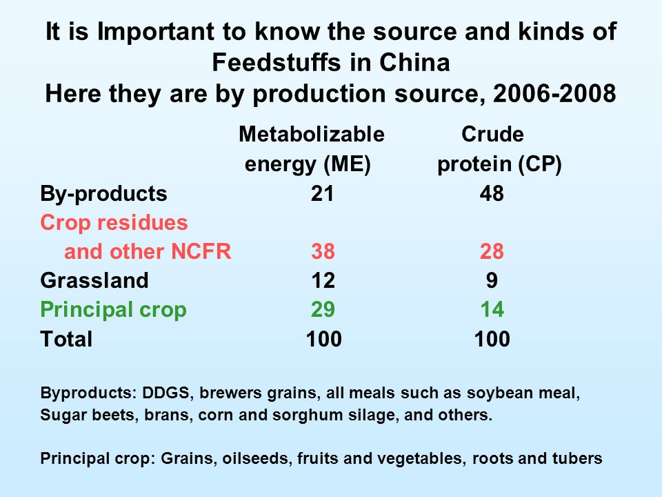 It is Important to know the source and kinds of Feedstuffs in China Here they are by production source, 2006-2008 Metabolizable Crude energy (ME)protein (CP) By-products 21 48 Crop residues and other NCFR 38 28 Grassland 12 9 Principal crop 29 14 Total 100 100 Byproducts: DDGS, brewers grains, all meals such as soybean meal, Sugar beets, brans, corn and sorghum silage, and others.