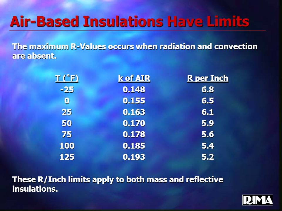 Air-Based Insulations Have Limits The maximum R-Values occurs when radiation and convection are absent. T (˚F)k of AIRR per Inch -250.1486.8 00.1556.5