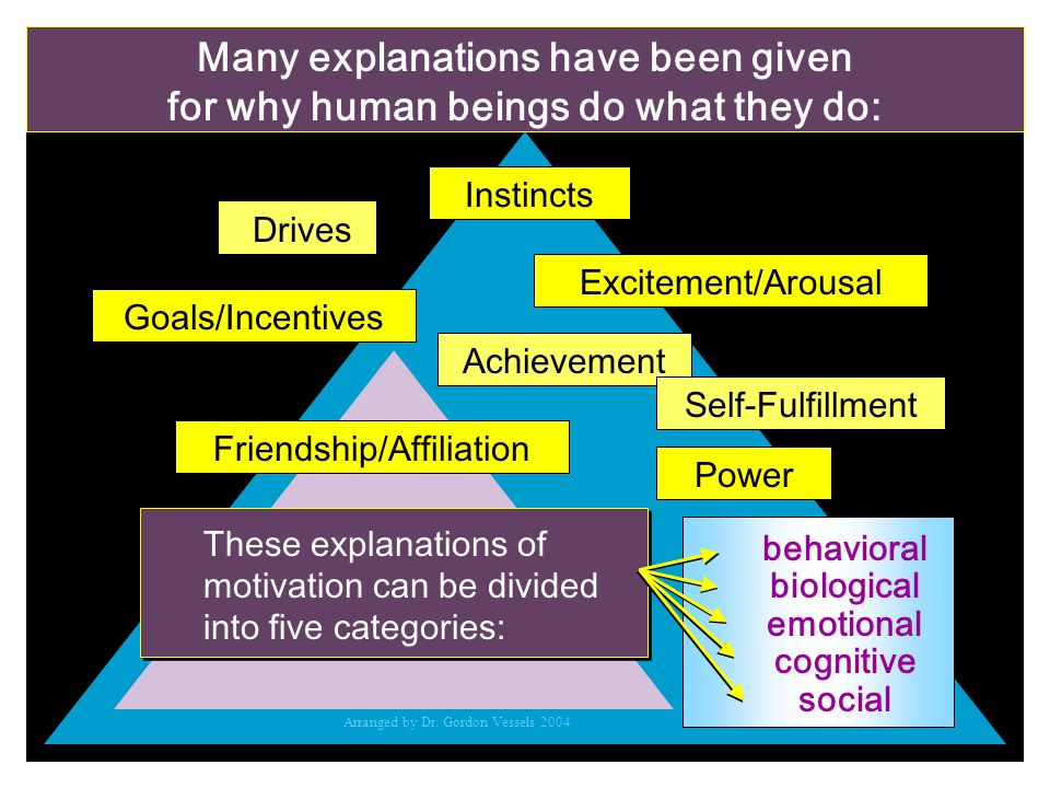 Motivation Defined The following definitions reflect the consensus that motivation is an internal state (sometimes described as a need, desire, or want) that activates behavior and/or thought and gives either or both direction.