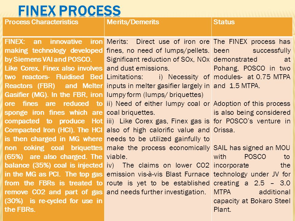 Process CharacteristicsMerits/DemeritsStatus FINEX: an innovative iron making technology developed by Siemens VAI and POSCO. Like Corex, Finex also in